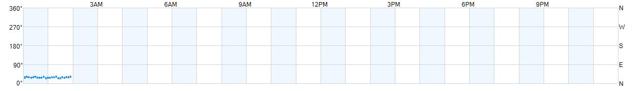 Wind direction plotted as points